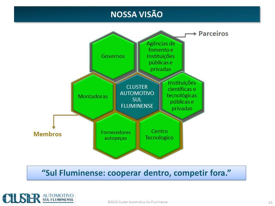 Sul Fluminense: cooperar dentro, competir fora.