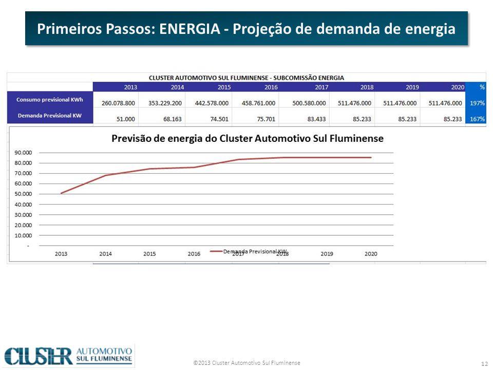 Primeiros Passos: ENERGIA - Projeção de demanda de energia