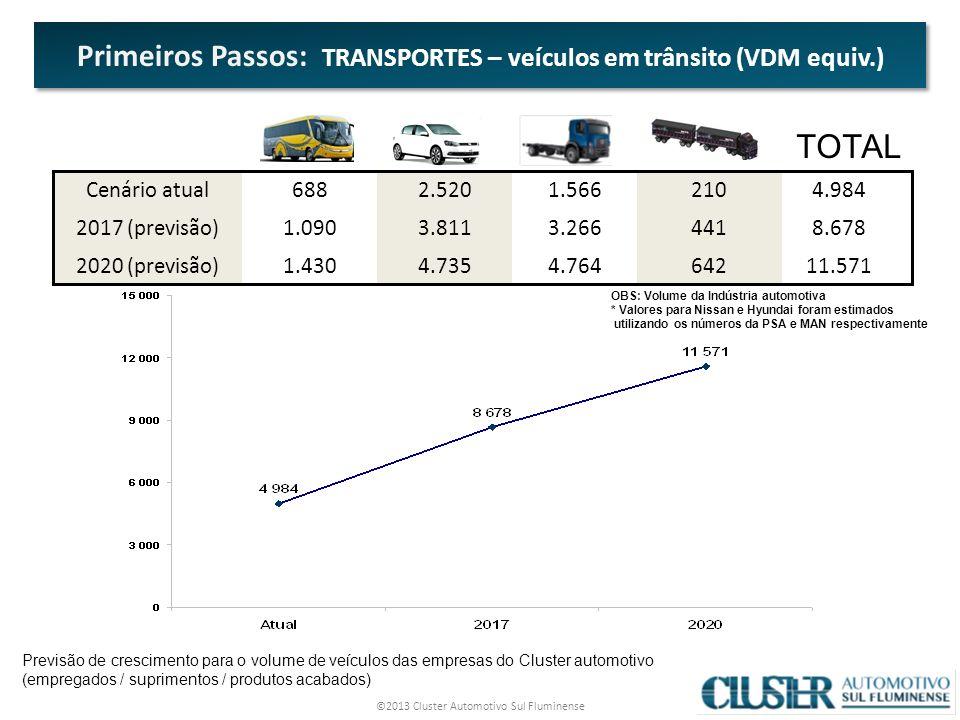 Primeiros Passos: TRANSPORTES – veículos em trânsito (VDM equiv.)
