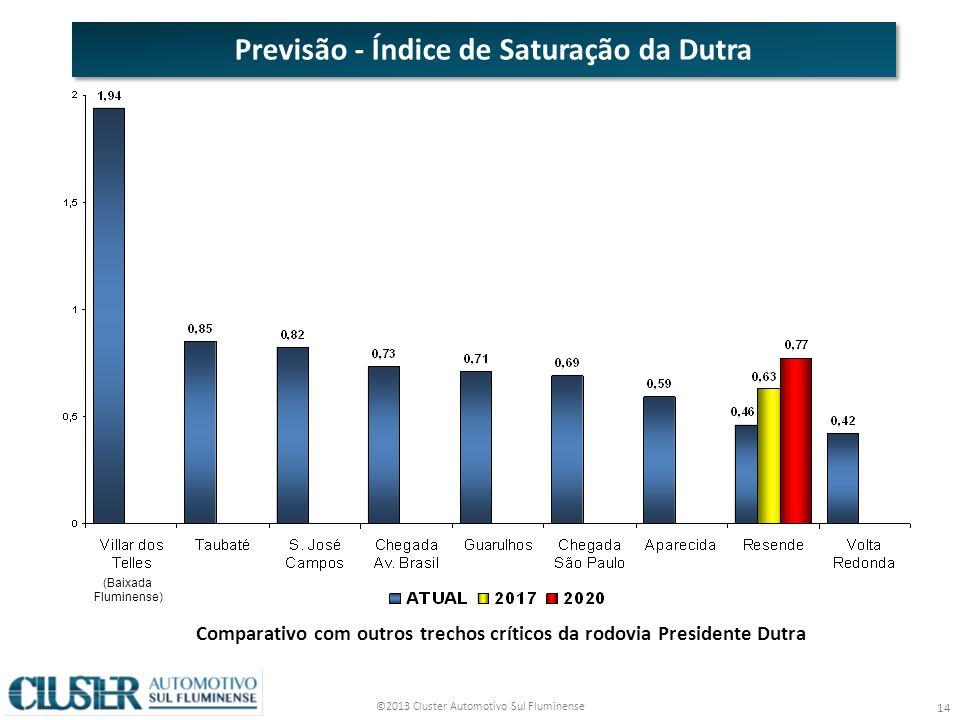 Previsão - Índice de Saturação da Dutra