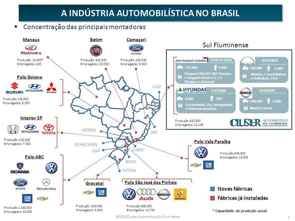 A INDÚSTRIA AUTOMOBILÍSTICA NO BRASIL