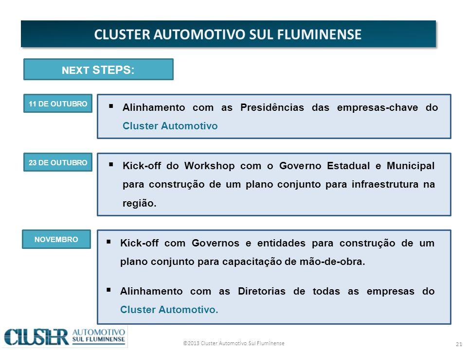 CLUSTER AUTOMOTIVO SUL FLUMINENSE