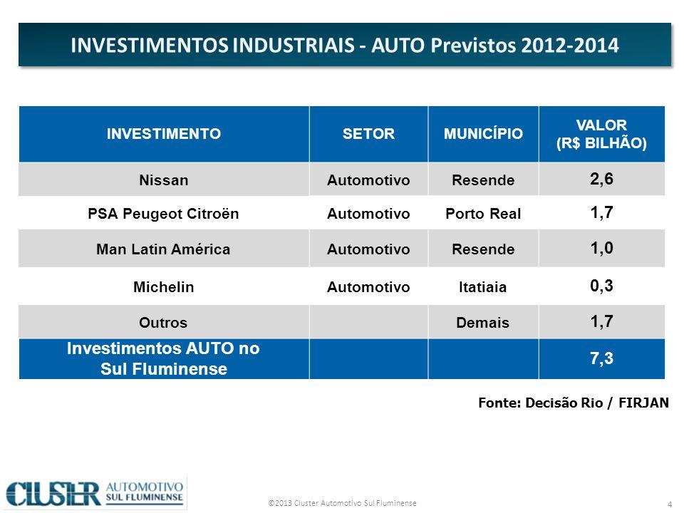 INVESTIMENTOS INDUSTRIAIS - AUTO Previstos 2012-2014