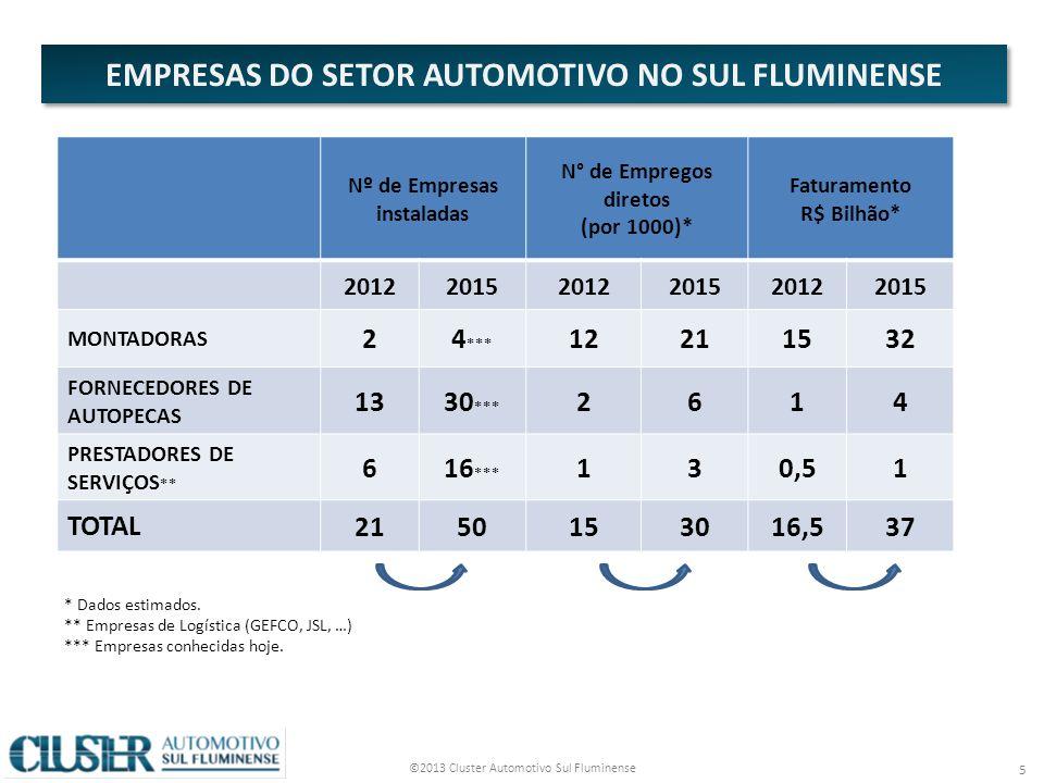 EMPRESAS DO SETOR AUTOMOTIVO NO SUL FLUMINENSE