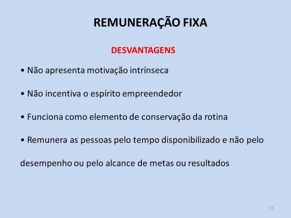 REMUNERAÇÃO FIXA DESVANTAGENS Não apresenta motivação intrínseca