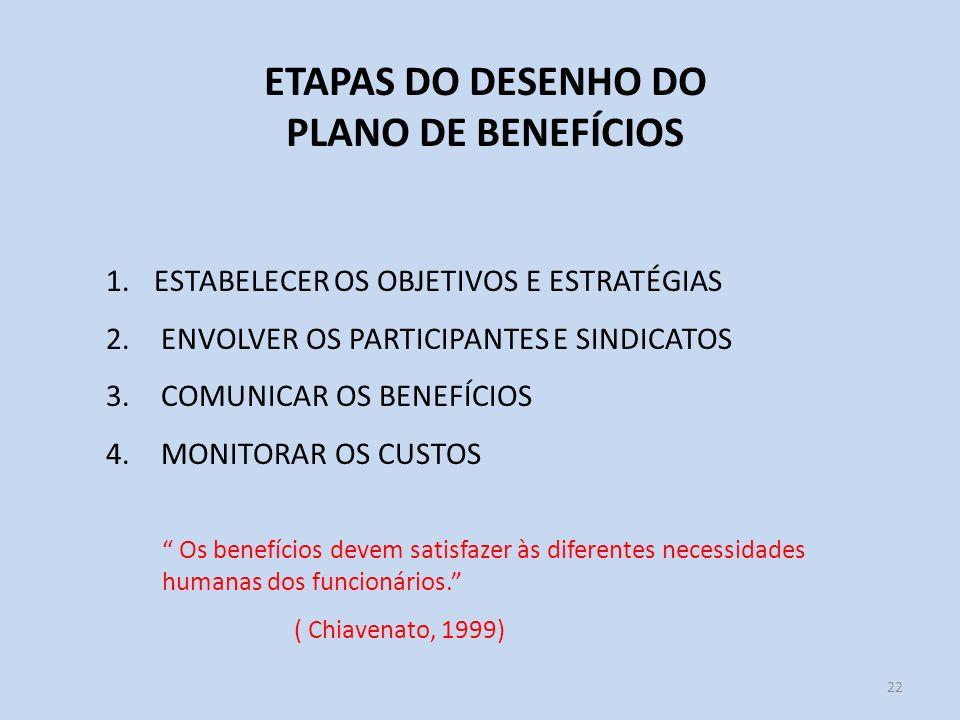 ETAPAS DO DESENHO DO PLANO DE BENEFÍCIOS