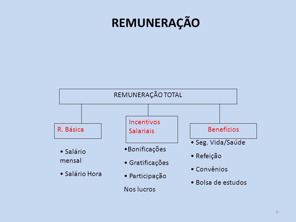 REMUNERAÇÃO REMUNERAÇÃO TOTAL Incentivos Salariais R. Básica