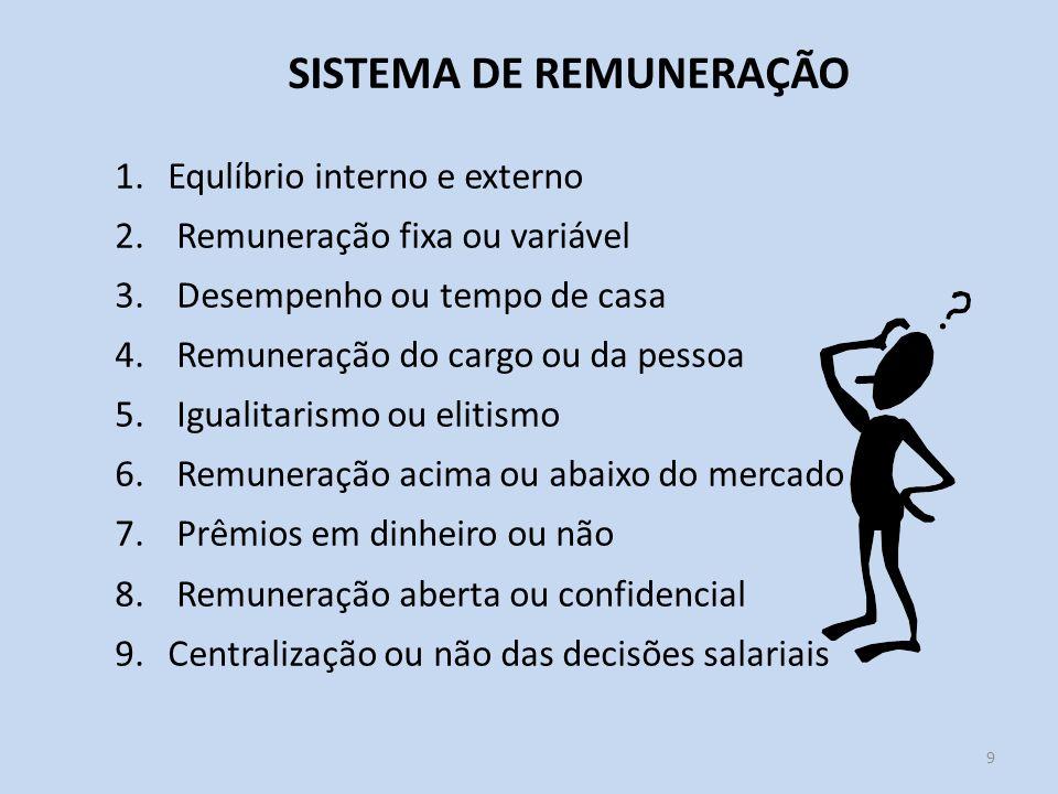 SISTEMA DE REMUNERAÇÃO