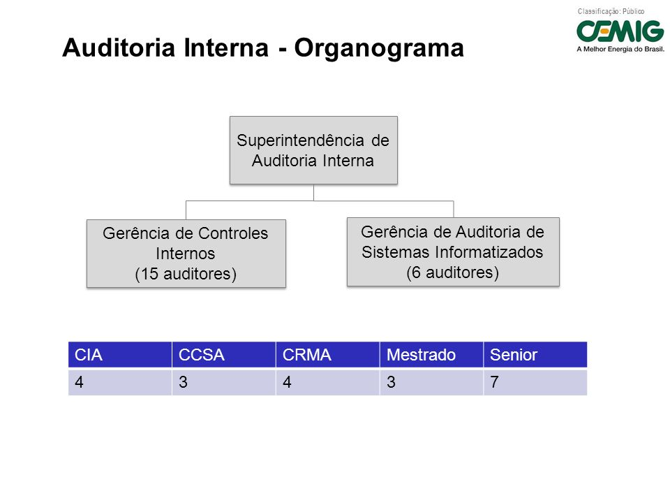 Auditoria Interna - Organograma