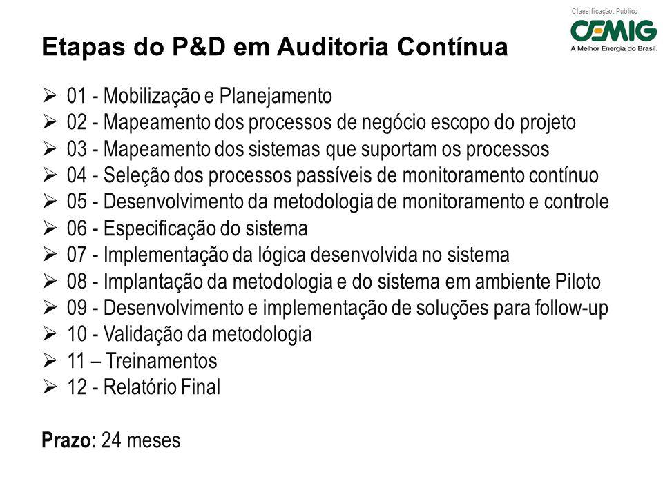 Etapas do P&D em Auditoria Contínua