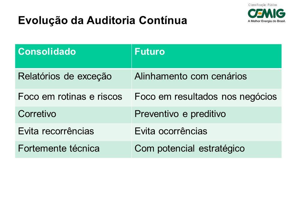 Evolução da Auditoria Contínua