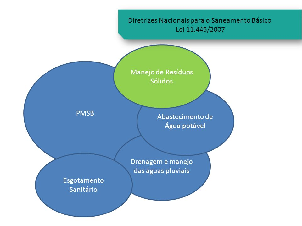 Diretrizes Nacionais para o Saneamento Básico Lei 11.445/2007
