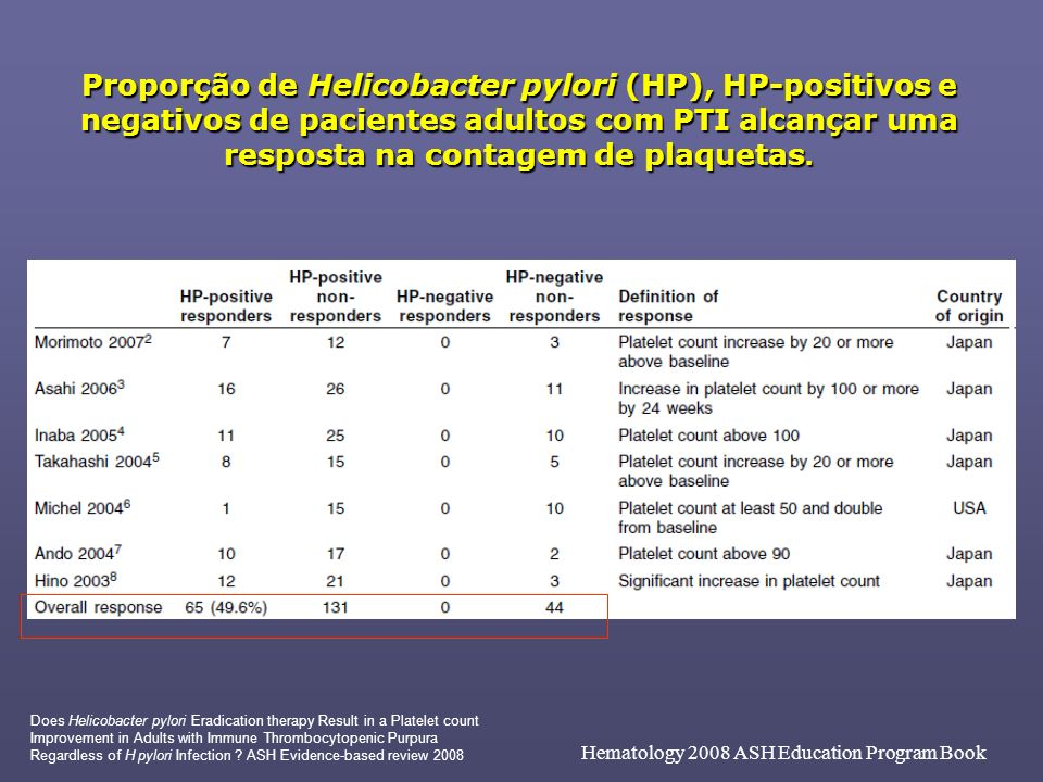 Proporção de Helicobacter pylori (HP), HP-positivos e negativos de pacientes adultos com PTI alcançar uma resposta na contagem de plaquetas.
