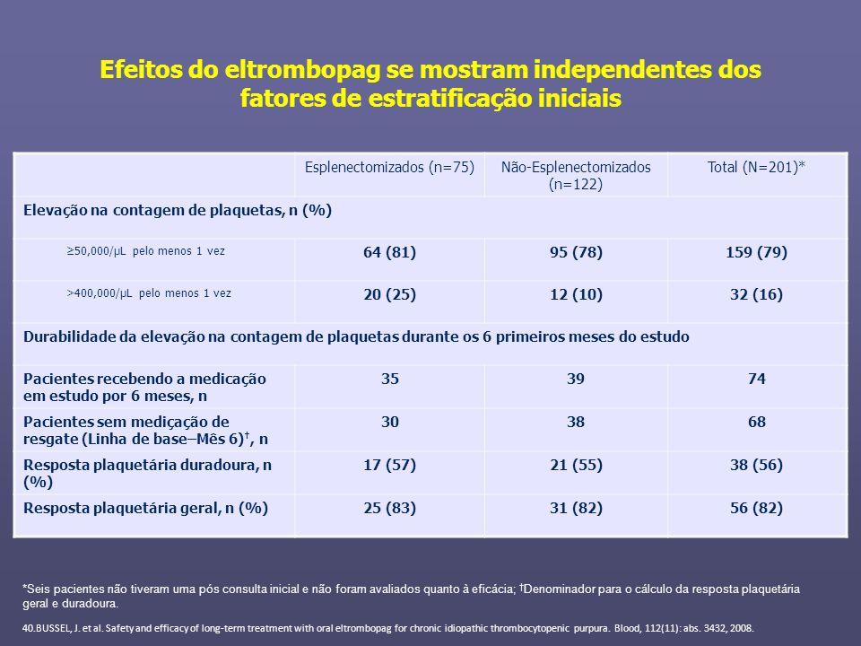 Efeitos do eltrombopag se mostram independentes dos fatores de estratificação iniciais