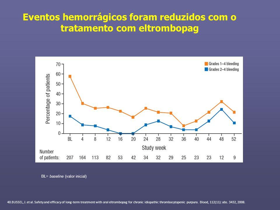 Eventos hemorrágicos foram reduzidos com o tratamento com eltrombopag