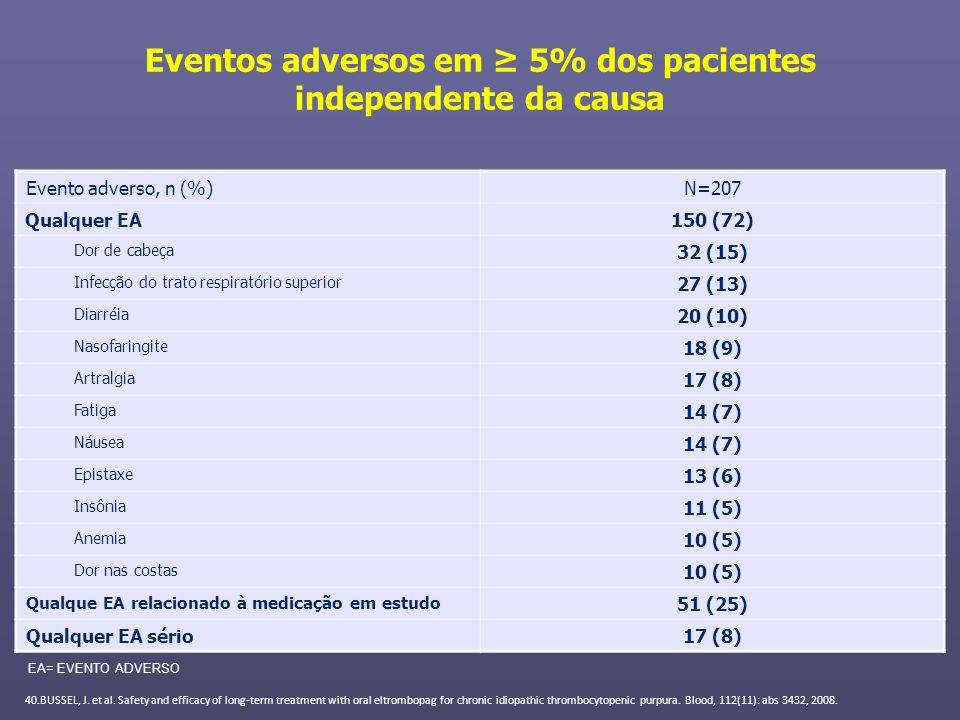 Eventos adversos em ≥ 5% dos pacientes independente da causa