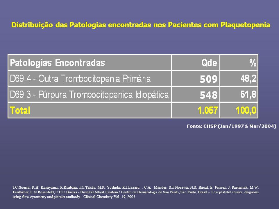 Distribuição das Patologias encontradas nos Pacientes com Plaquetopenia