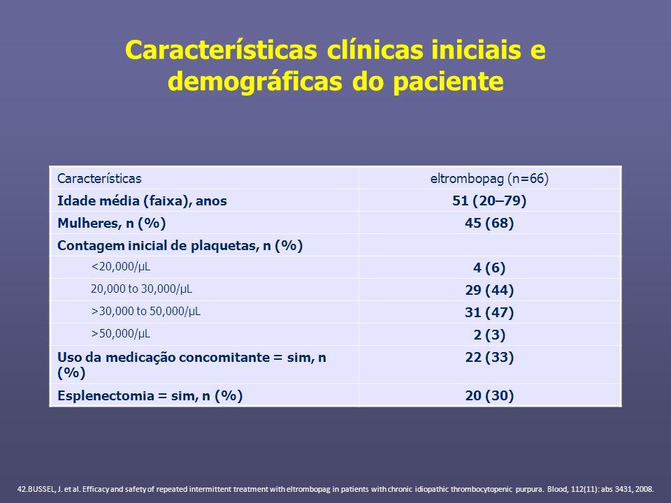 Características clínicas iniciais e demográficas do paciente
