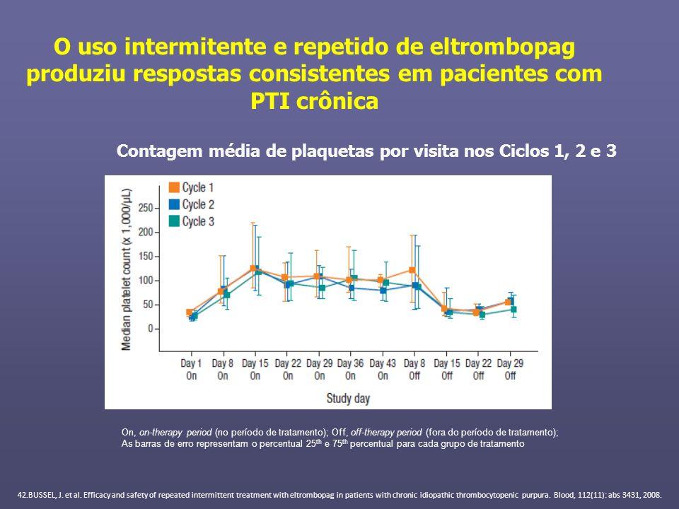 O uso intermitente e repetido de eltrombopag produziu respostas consistentes em pacientes com PTI crônica