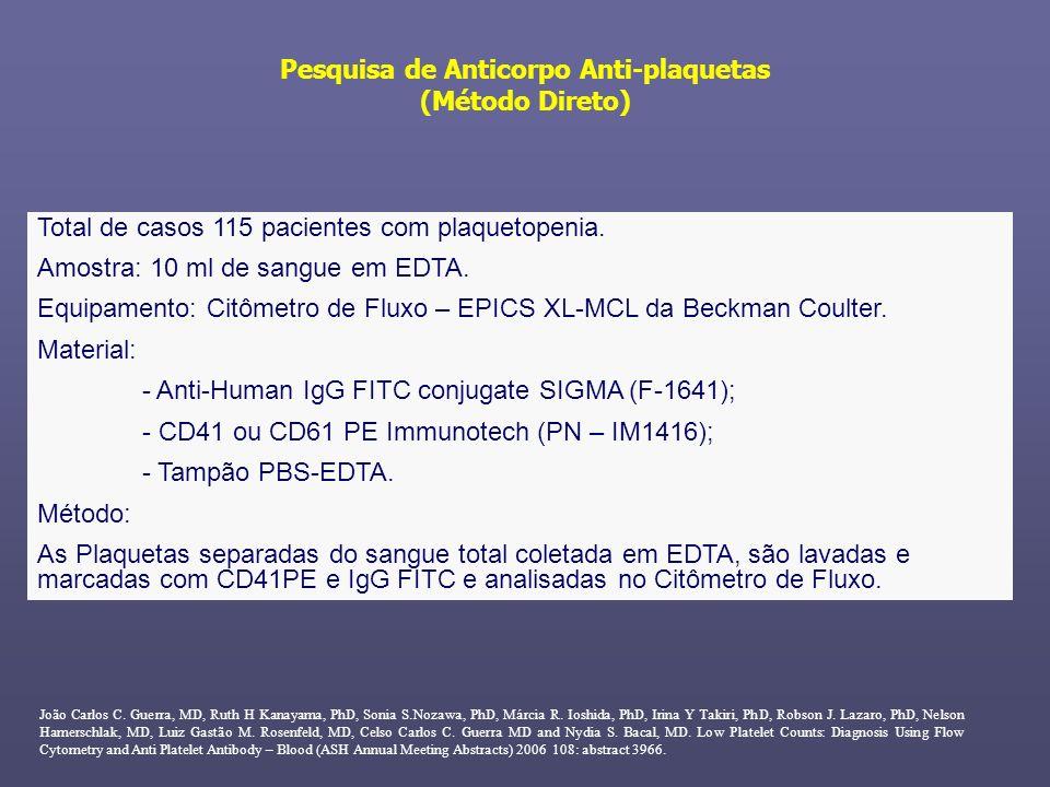 Pesquisa de Anticorpo Anti-plaquetas (Método Direto)