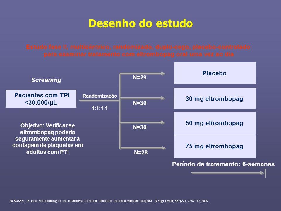 Pacientes com TPI <30,000/μL