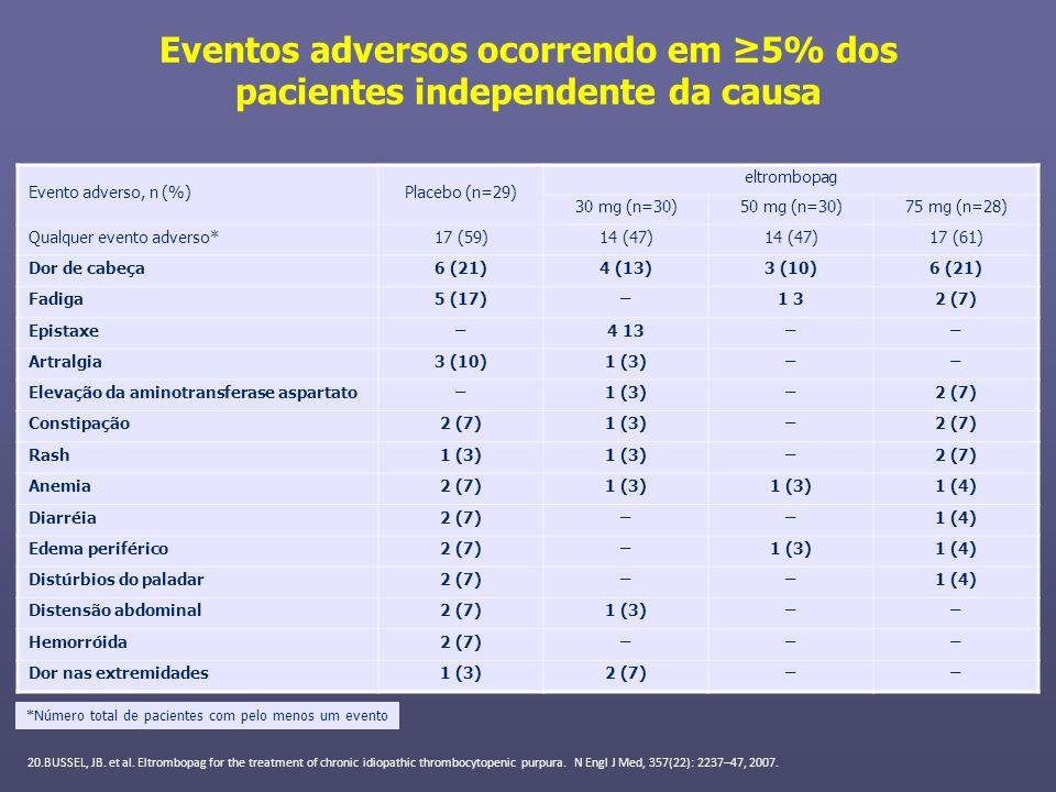 Eventos adversos ocorrendo em ≥5% dos pacientes independente da causa