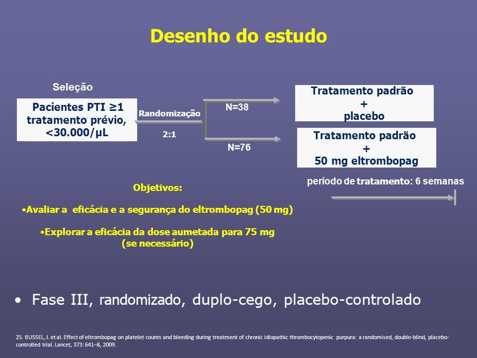 Desenho do estudo Seleção. Tratamento padrão. + placebo. Pacientes PTI ≥1 tratamento prévio, <30.000/μL.