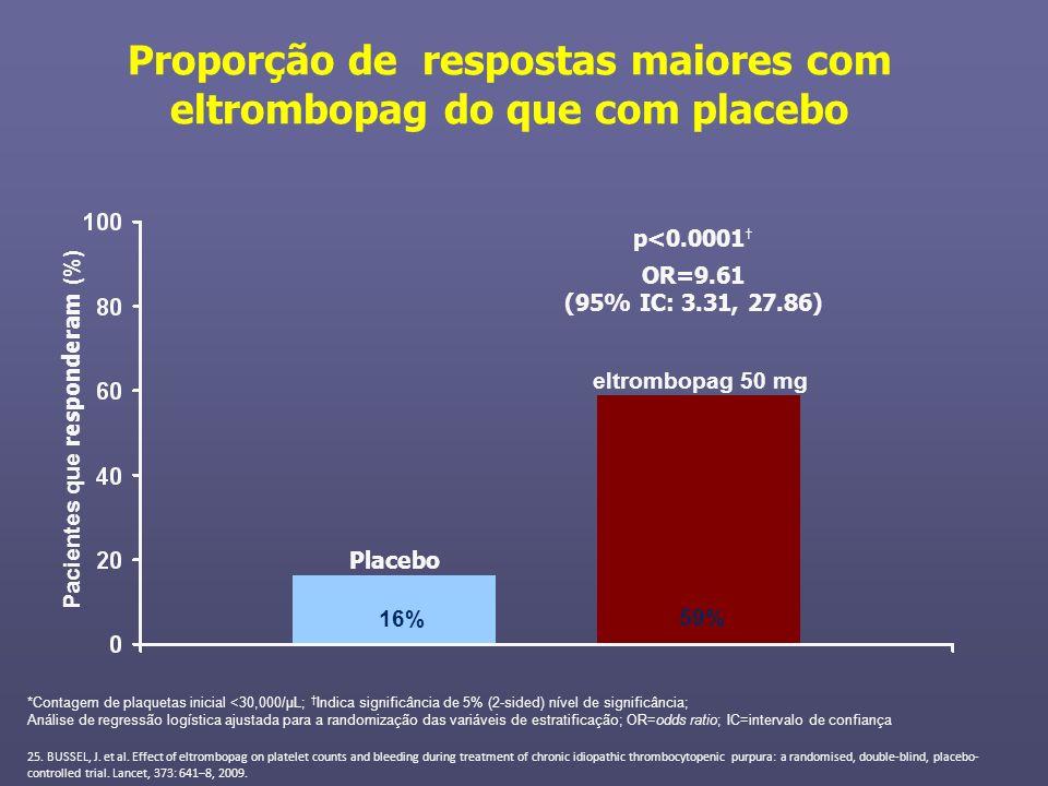 Proporção de respostas maiores com eltrombopag do que com placebo