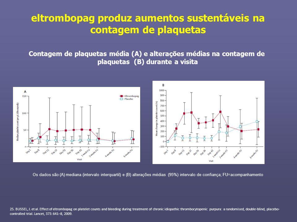 eltrombopag produz aumentos sustentáveis na contagem de plaquetas