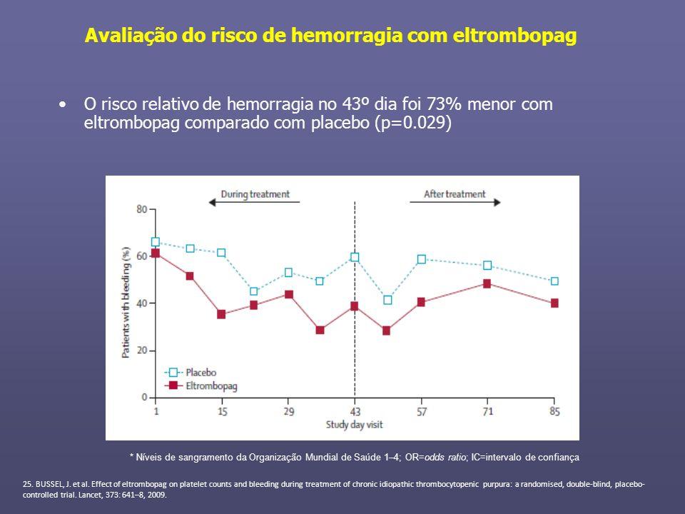 Avaliação do risco de hemorragia com eltrombopag