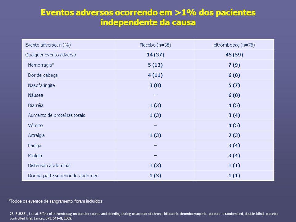 Eventos adversos ocorrendo em >1% dos pacientes independente da causa