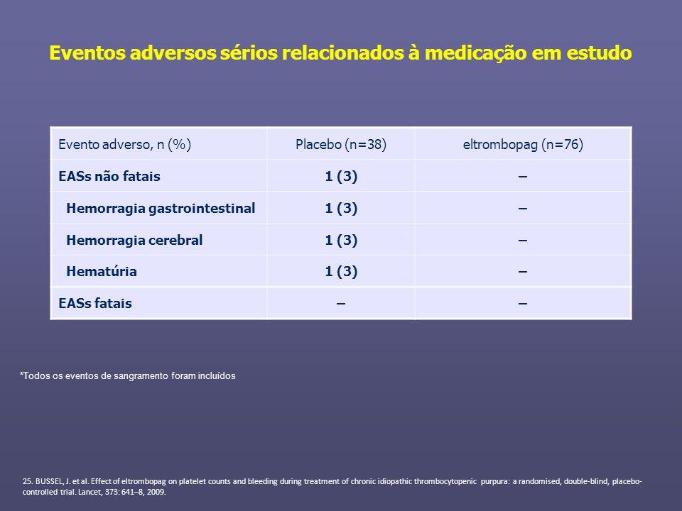 Eventos adversos sérios relacionados à medicação em estudo