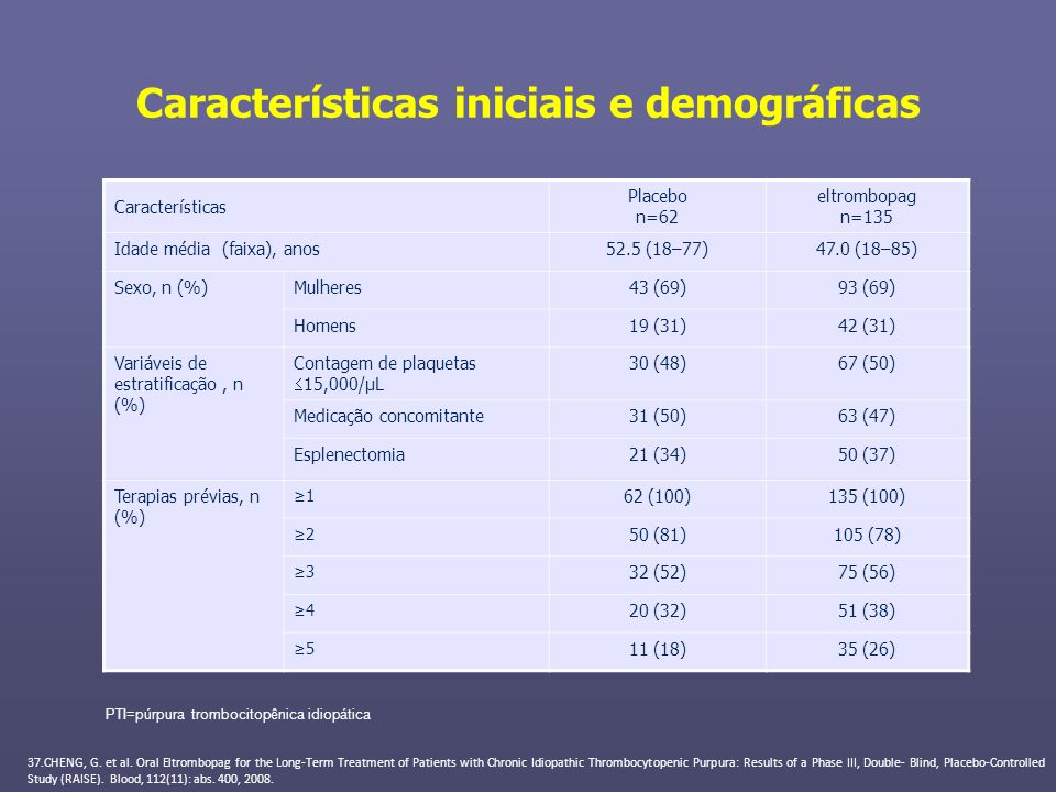 Características iniciais e demográficas