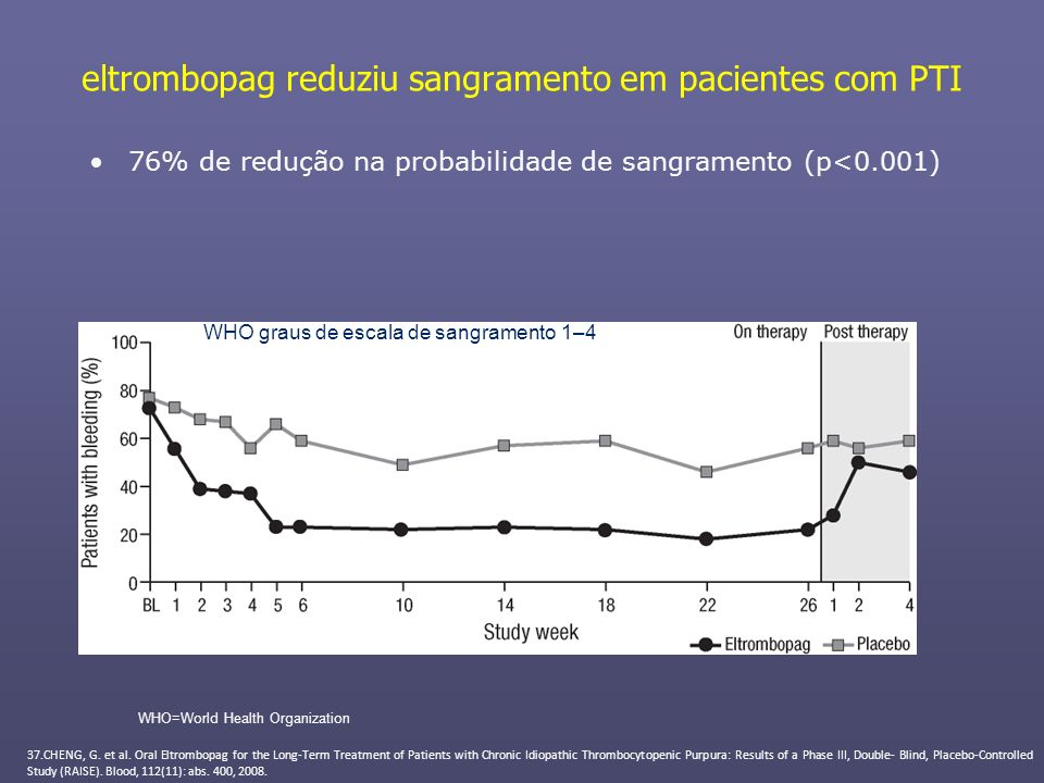 eltrombopag reduziu sangramento em pacientes com PTI