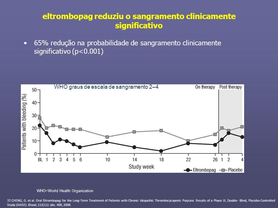eltrombopag reduziu o sangramento clinicamente significativo