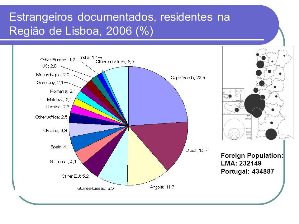 Estrangeiros documentados, residentes na Região de Lisboa, 2006 (%)