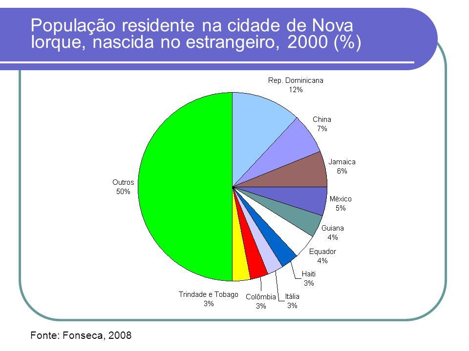 População residente na cidade de Nova Iorque, nascida no estrangeiro, 2000 (%)