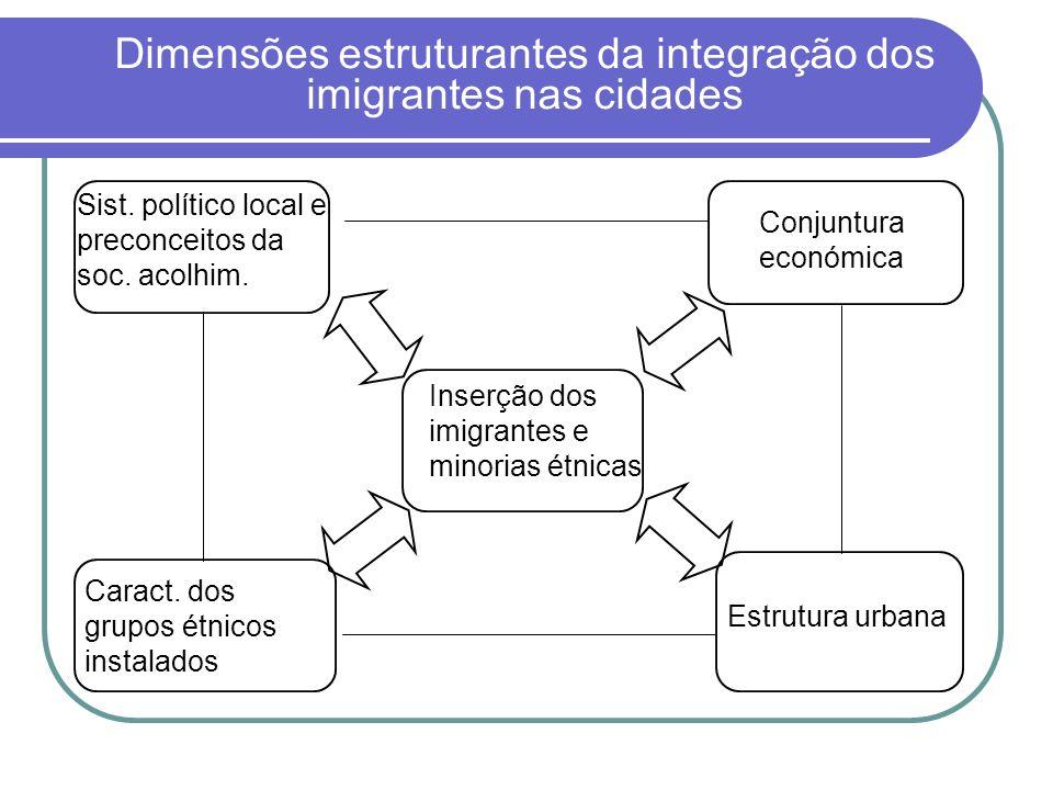 Dimensões estruturantes da integração dos imigrantes nas cidades