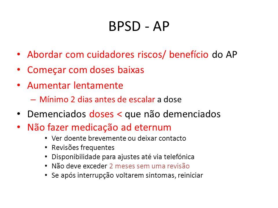 BPSD - AP Abordar com cuidadores riscos/ benefício do AP