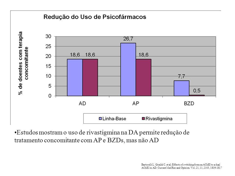 Estudos mostram o uso de rivastigmina na DA permite redução de tratamento concomitante com AP e BZDs, mas não AD