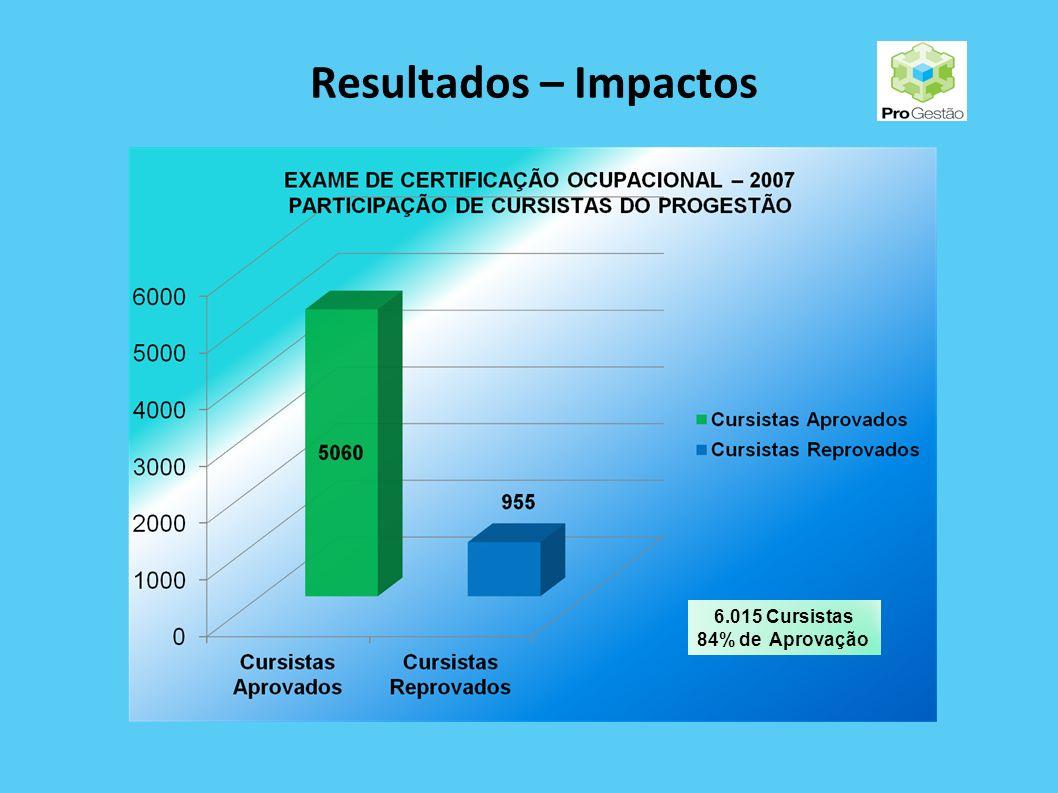 Resultados – Impactos 6.015 Cursistas 84% de Aprovação