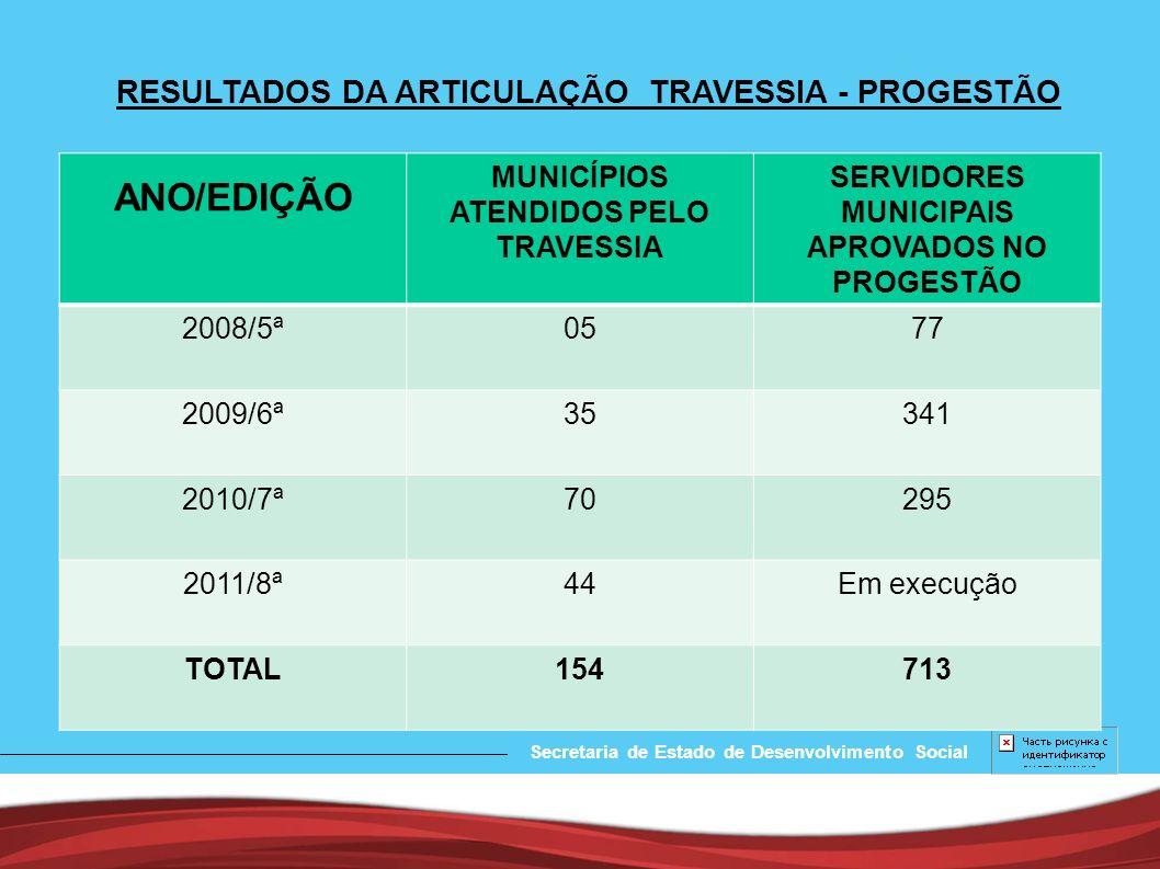 ANO/EDIÇÃO RESULTADOS DA ARTICULAÇÃO TRAVESSIA - PROGESTÃO