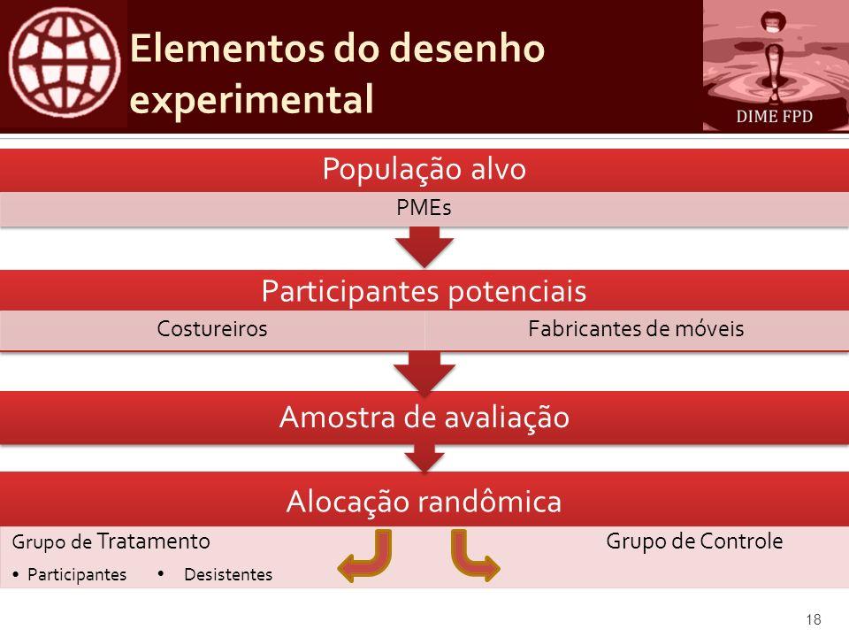 Elementos do desenho experimental
