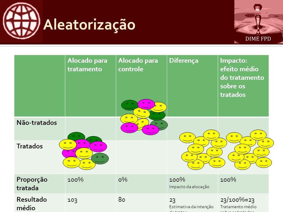 Aleatorização Alocado para tratamento Alocado para controle Diferença