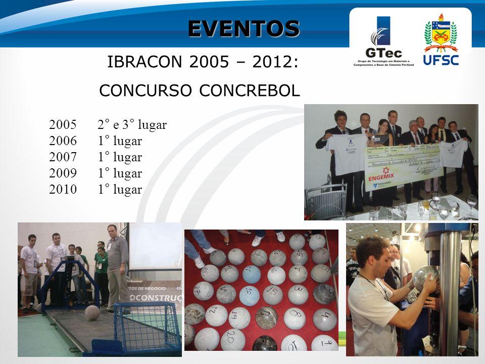 EVENTOS IBRACON 2005 – 2012: CONCURSO CONCREBOL 2005 2° e 3° lugar
