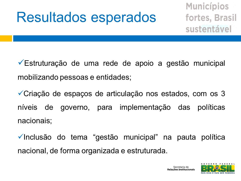Resultados esperados Estruturação de uma rede de apoio a gestão municipal mobilizando pessoas e entidades;