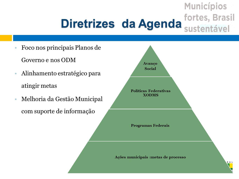 Políticas Federativas XODMS Ações municipais :metas de processo