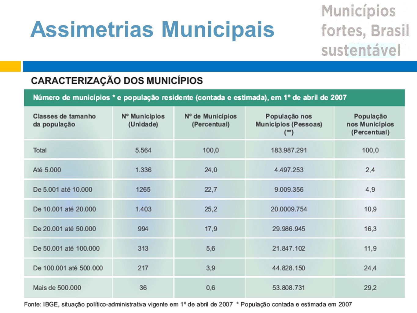 Assimetrias Municipais