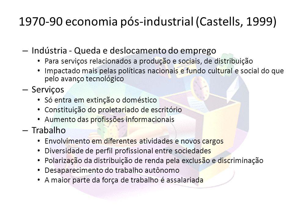 1970-90 economia pós-industrial (Castells, 1999)