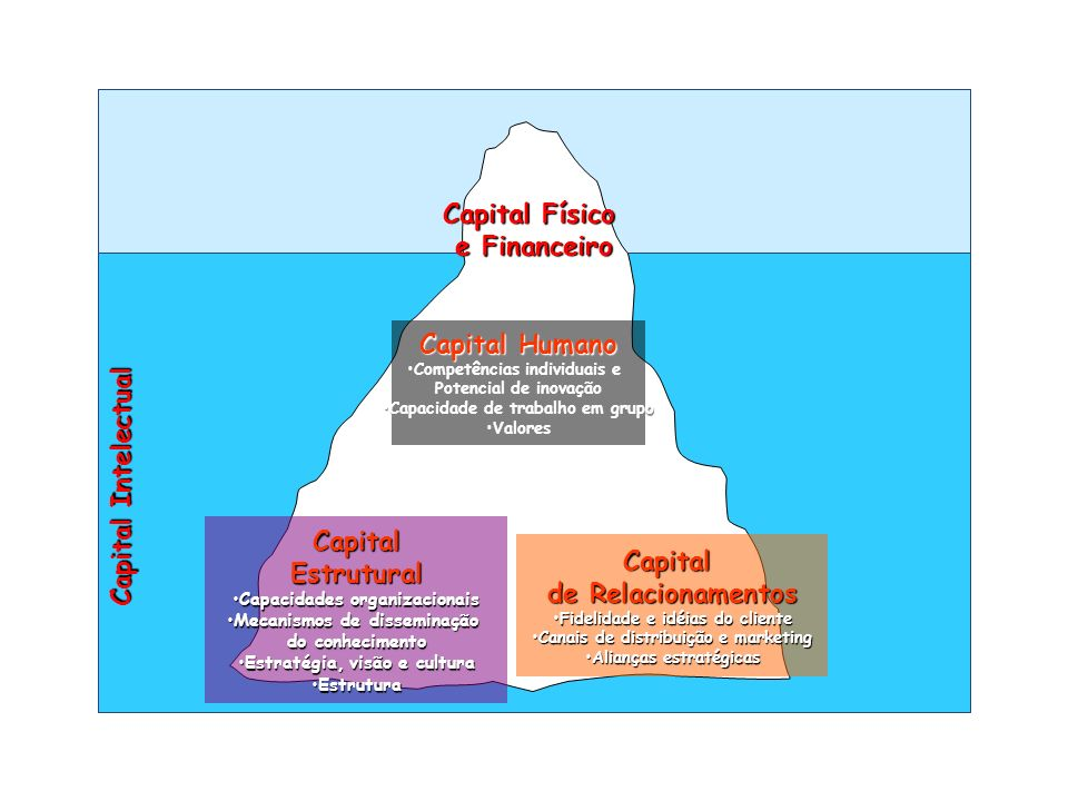 Capital Físico e Financeiro Capital Humano Capital Intelectual Capital